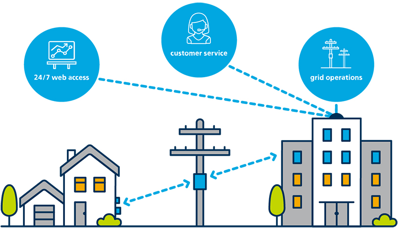 Illustration showing how smart meters work
