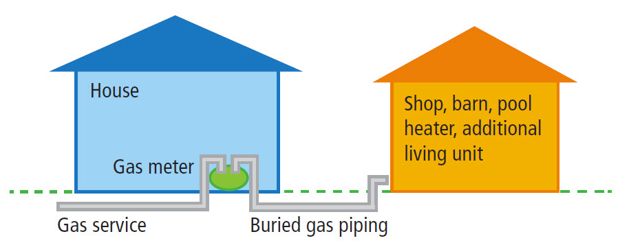 Buried gas piping illustration