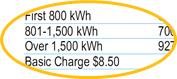 Rate per kilowatt-hour example