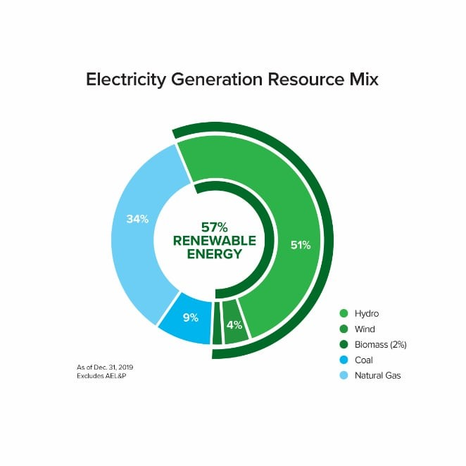 Electricity generation resource mix - 57% renewable energy, 51% hydro, 4% wind, 2% biomass, 9% coal, 34% natural gas