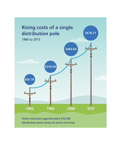 Comparison of the price of a pole between 1960 and 2015